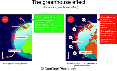 Natural and human enhanced greenhouse effect diagram showing the greenhouse effect enhanced greenhouse effect vector graphic ccuart Images