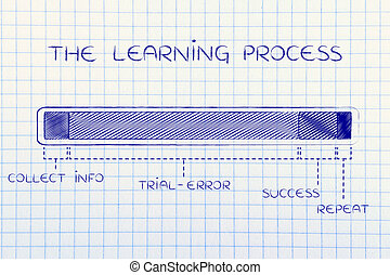the learning process, with long trial-error - the learning...