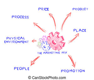 The marketing mix, idea board of business process