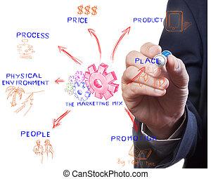 The marketing mix, man drawing idea board of business process