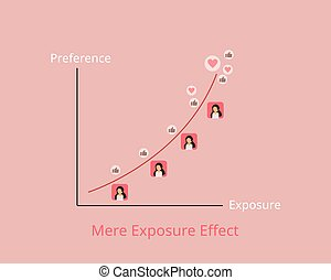 The Mere Exposure Effect which people tend to develop a preference because they are familiar with them