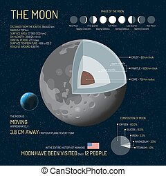 The Moon detailed structure with layers vector illustration. Outer space science concept banner. Infographic elements and icons. Education poster for school.