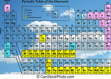 The Periodic table of the elements against blue sky