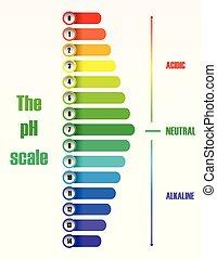 The ph scale diagram illustration