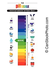 The pH scale Universal Indicator pH Color Chart diagram...