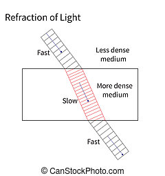 The Refraction of Light - The refraction of light showing a...