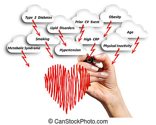 The concept of health. Hand with a marker draws a diagram with a negative influence on the cardiovascular system factors