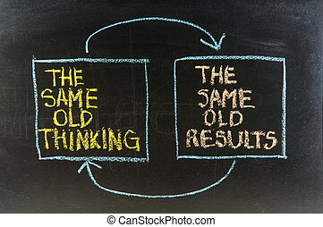 the same old thinking and disappointing results, closed loop...