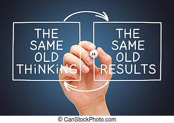 The Same Old Thinking The Same Old Results Concept