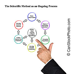 The Scientific Method as an Ongoing Process