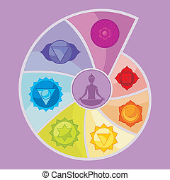The Seven Chakras - Illustration of the Seven Chakras, in...
