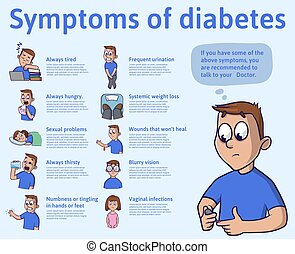The symptoms of diabetes, infographics. Vector illustration...