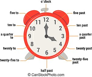 The time vocabulary Vector Illustration. Educational...