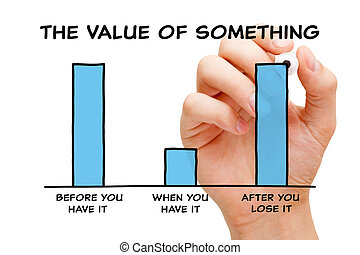 The Value Of Something Graph Concept