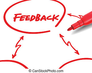 the word feedback with a red marker over white