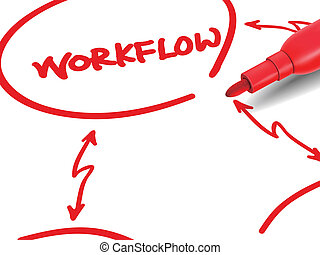 the word workflow with a red marker