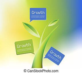 thema, groei