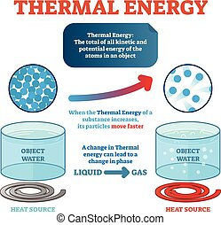 Thermal energy physics definition, example with water and kinetic energy moving particles generating heat. Vector illustration educational science poster.