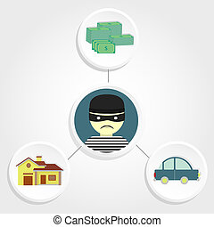 Diagram representing thefts of car, money and assault the house with a thief in the center.