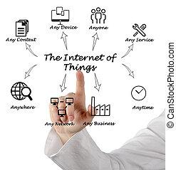 things, интернет
