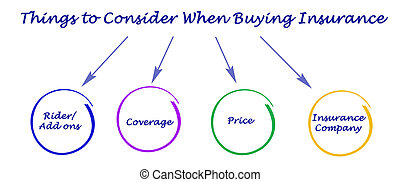 Things to Consider When Buying Insurance