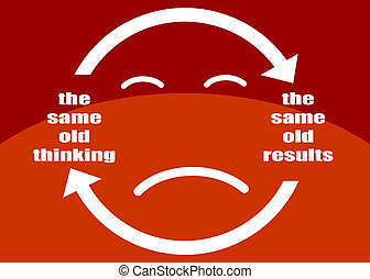 The same old thinking and disappointing results, closed loop or negative feedback mindset concept presented in a poster.