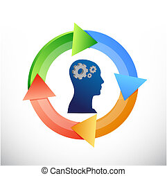 thinking mind color cycle concept illustration design over a...