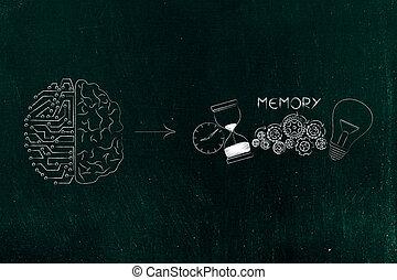 half digital half human brain next to memory icon made by...