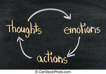 thoughts, emotions, actions cycle presented on blackboard and chalk