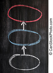 Three circles linked by arrows - sketched on a blackboard...