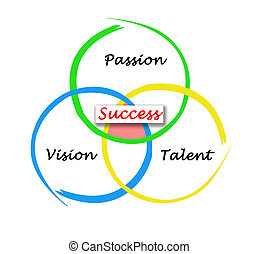 Three components of Success