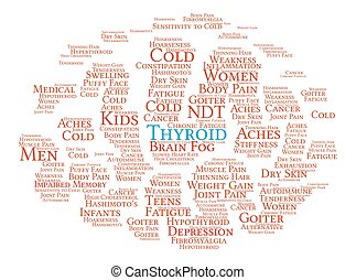 Thyroid Brain Word Cloud