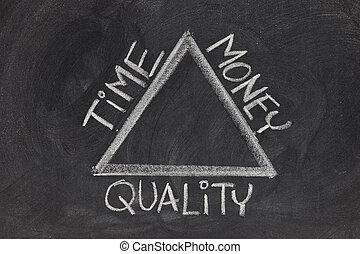 tid, balans, kvalitet, pengar
