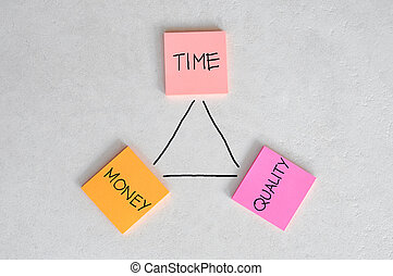 tid, pengar, balans, kvalitet