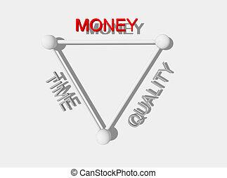 tid, pengar, kvalitet