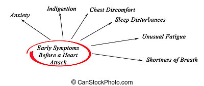 tidigt, symtomer, för, a, hjärtattack