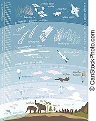 tierra, atmósfera, datos, estructura, infographics