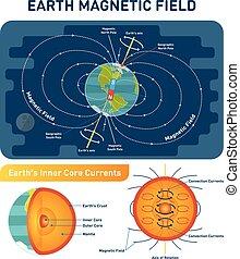 tierra, campo magnético, científico, vector, ilustración,...
