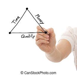 tijd, geld, evenwicht, kwaliteit