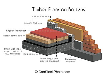 Timber floor on battens poster with text. Flooring and structure of construction kingpan kooltherm thermofloor and vapour control system with hard core vector illustration
