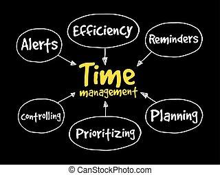 Time management business concept