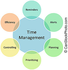 Time management business diagram
