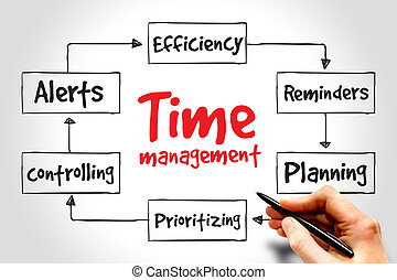 Time management business strategy mind map concept