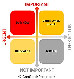 Time management diagram with arrows for importance and...