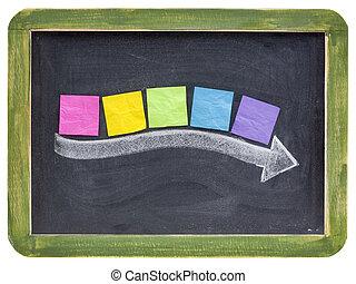 timeline, begrepp, blackboard
