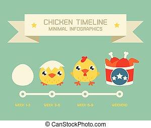 timeline, galinha