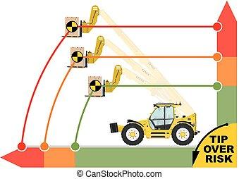 Tip over risk. Non rotating telescopic handler (forklift) on...