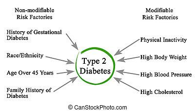 tipo, 2, diabetes