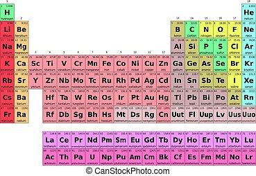 tisch, periodisch, elemente