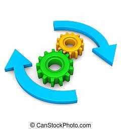toestellen, cyclus